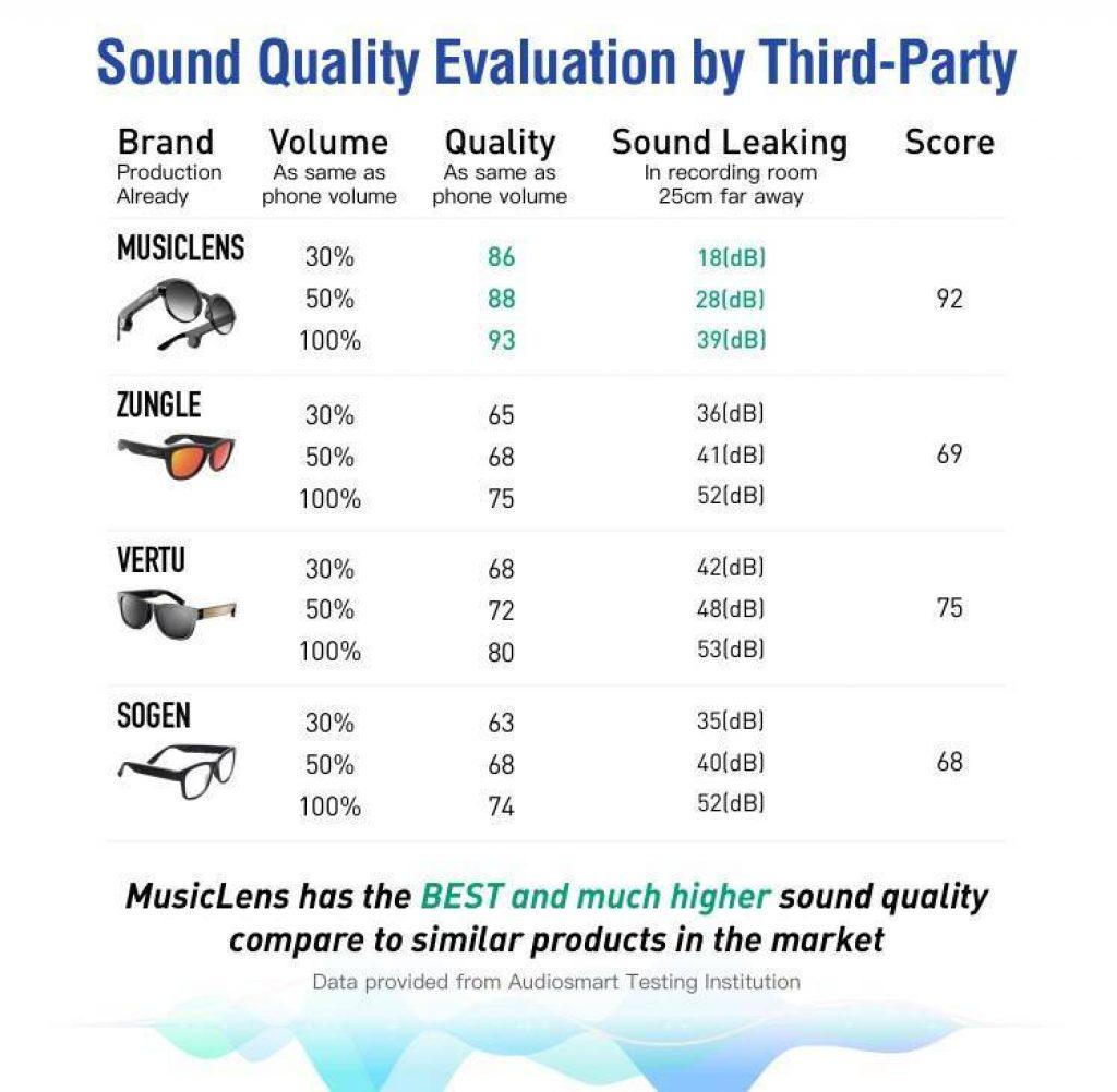 sound quality evaluation